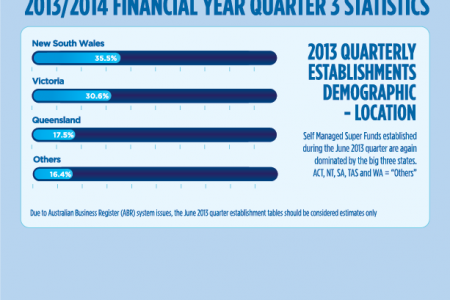 SMSF 2013/14 Q3 Establishments of new funds Infographic