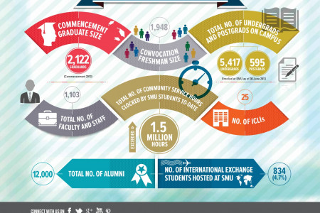 SMU Infographics: University Facts & Figures 2013 Infographic