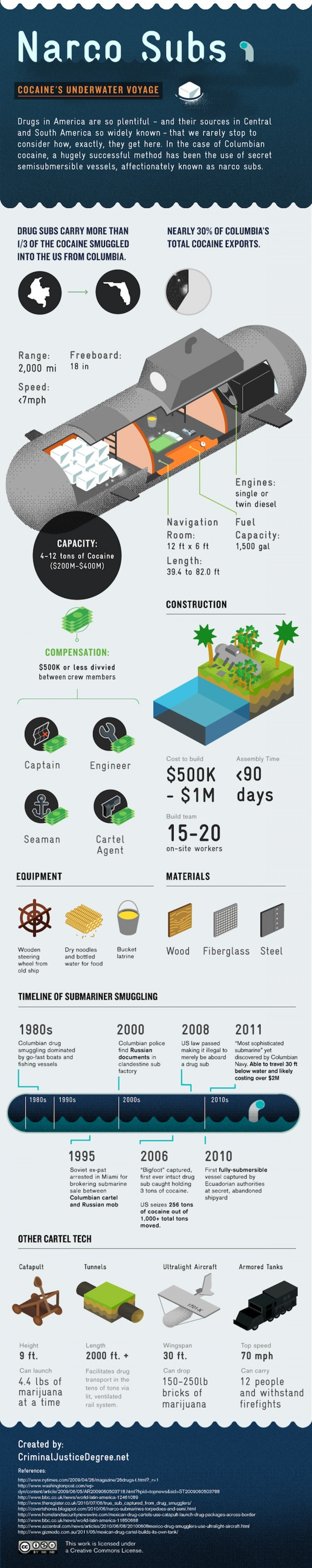 Smuggling Cocaine With a Submarine  Infographic
