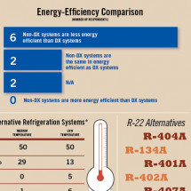 SN 2012 Refrigeration Survey Infographic