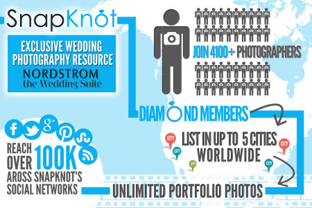 SnapKnot Diamond Membership Benefits Infographic