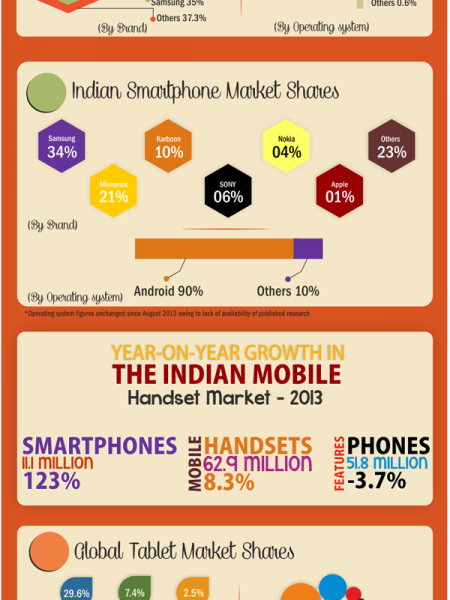 Snapshot of Digital India – December 2013 by Ethinos, a Digital Marketing Agency Infographic