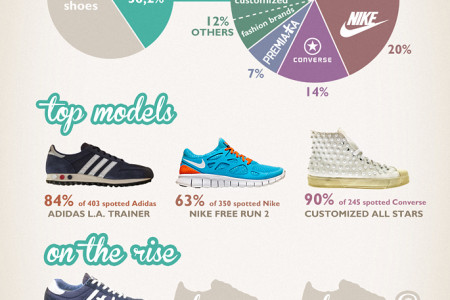 Sneakers worn by people attending Pitti Immagine Uomo Infographic