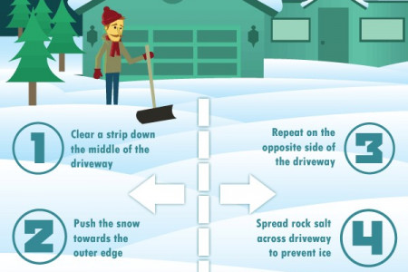 Snow Shoveling Tips Infographic