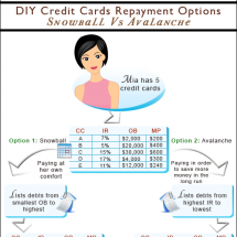 Snowball vs avalanche - Infographic on 2 ways to repay credit cards Infographic