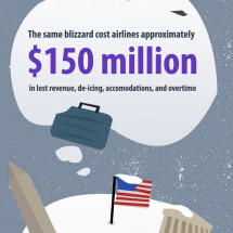 Snowed In: The Blizzard Economy Infographic Infographic