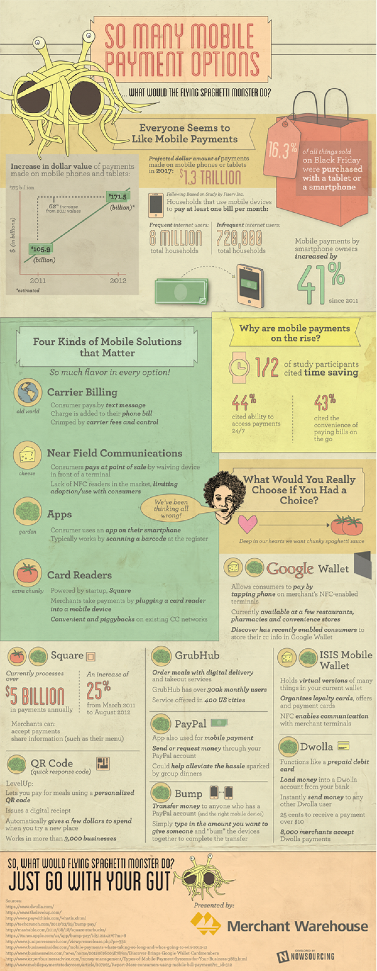 So Many Mobile Payment Options Infographic