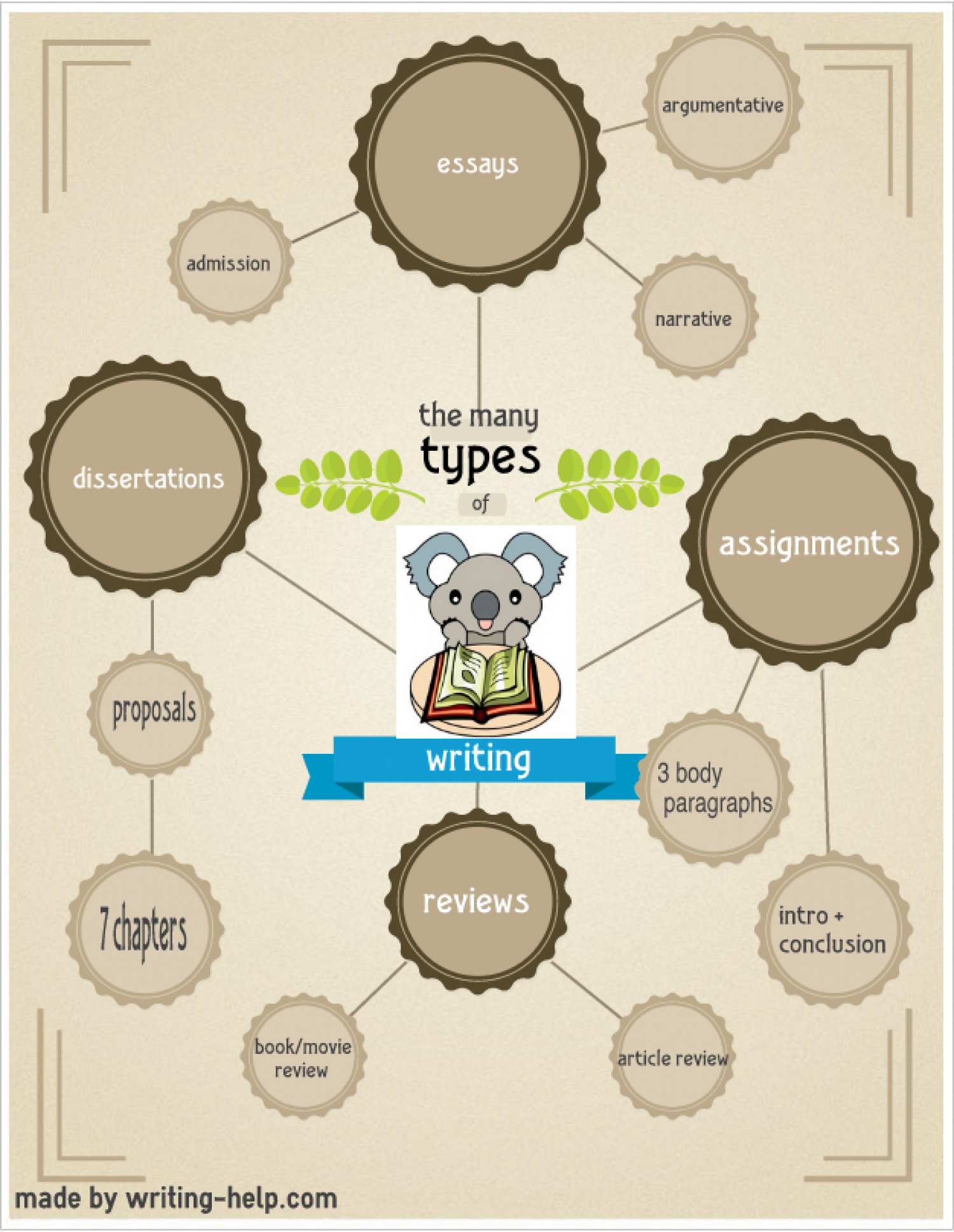 So Many Types Of Writing Infographic