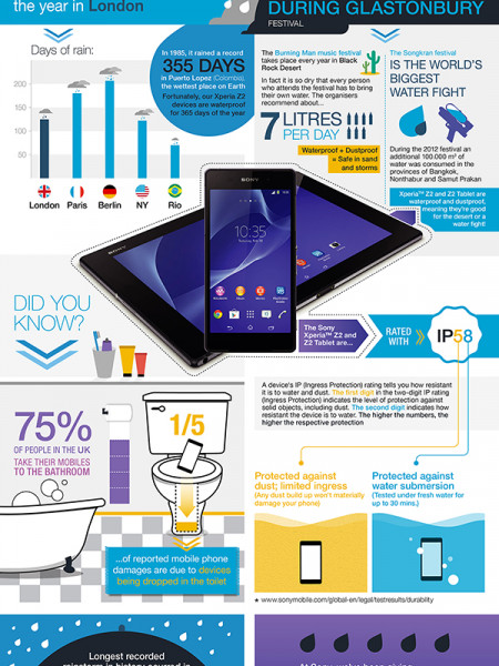 Just How Useful is a Waterproof Phone or Tablet? Infographic