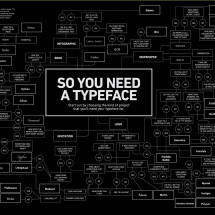So You Need a Typeface Infographic