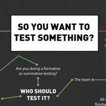So You Want to Test Something? Infographic