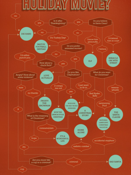 So You Want to Watch a Holiday Movie - Flowchart Infographic