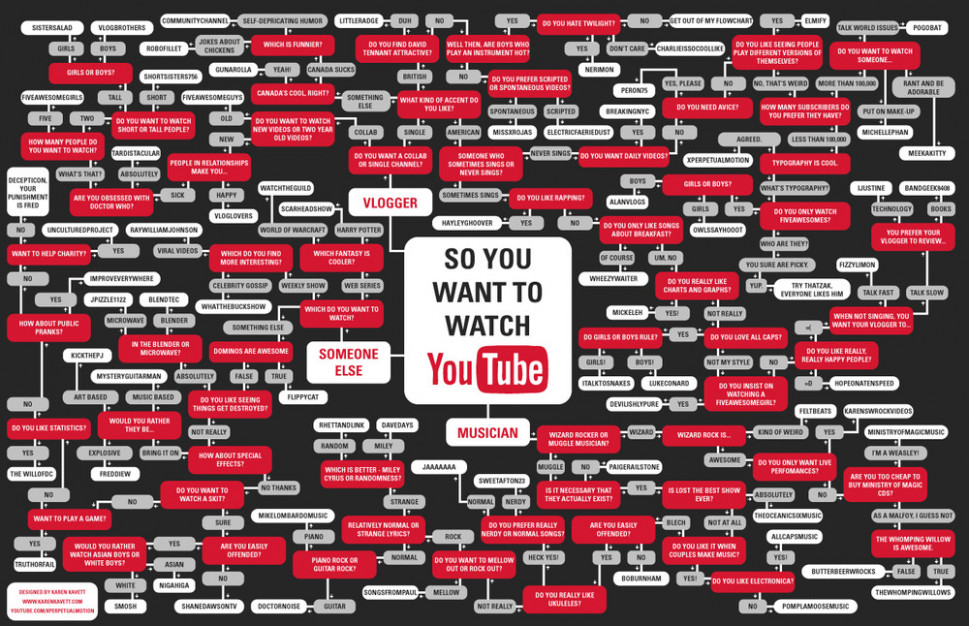 'So You Want To Watch Youtube' Flowchart Infographic
