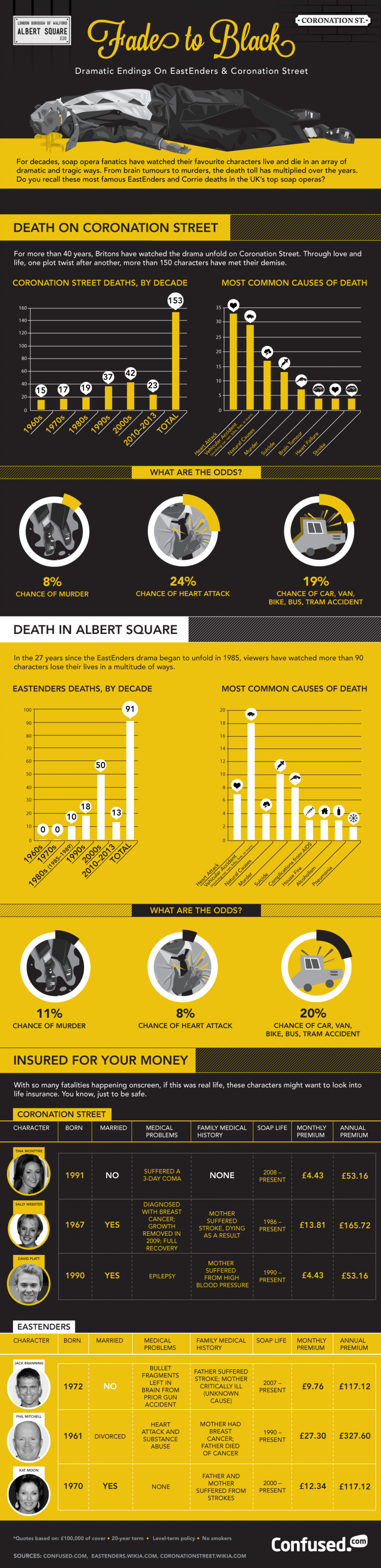 Soap opera deaths: EastEnders versus Coronation Street Infographic