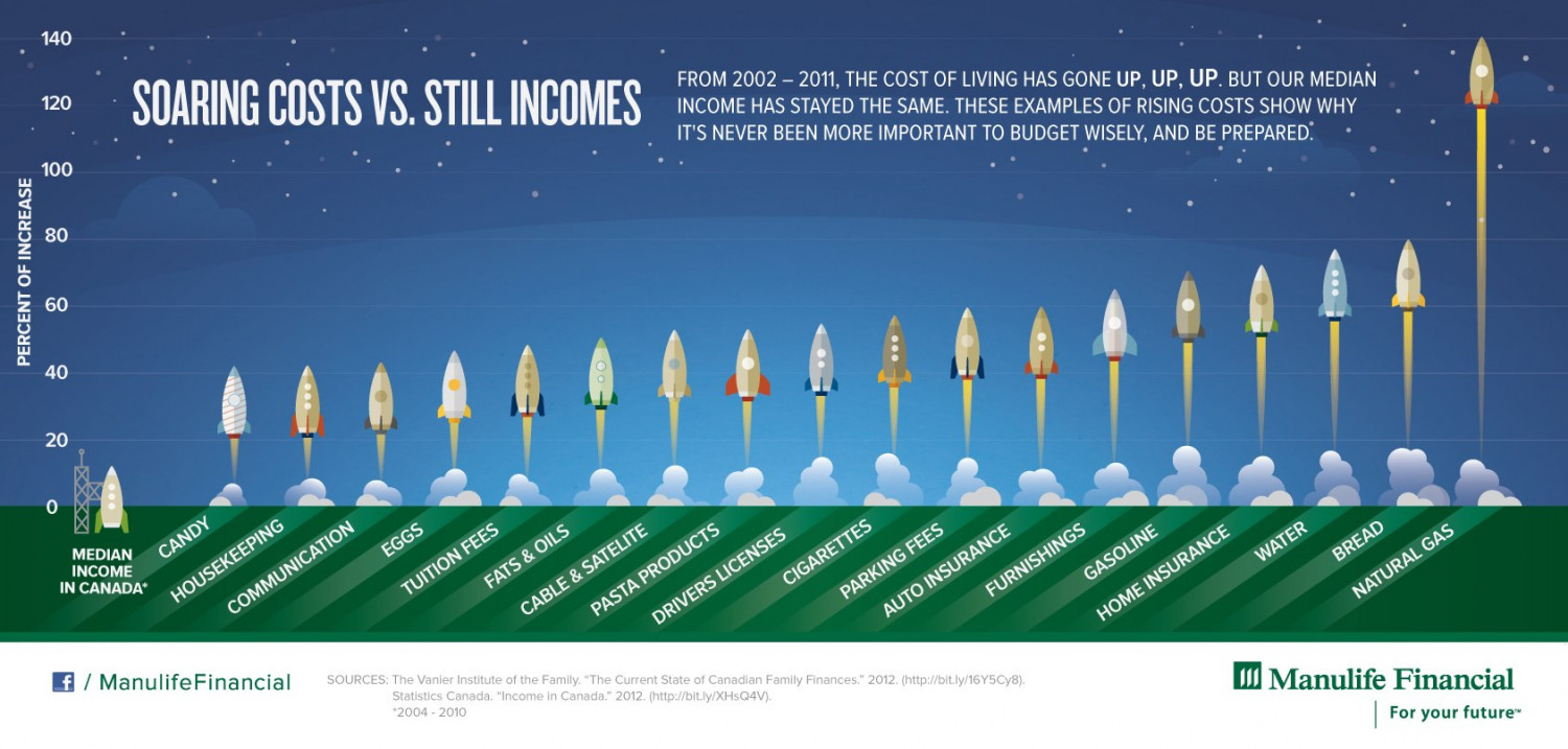 Soaring Costs vs Still Incomes Infographic
