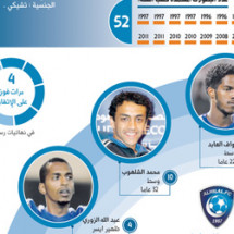 Soccer Cup Final Infographic