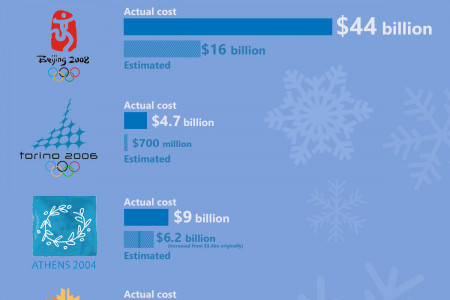 Sochi 2014: The Most Expensive Olympics Ever Infographic
