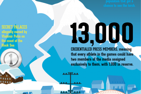 Sochi by the Numbers Infographic
