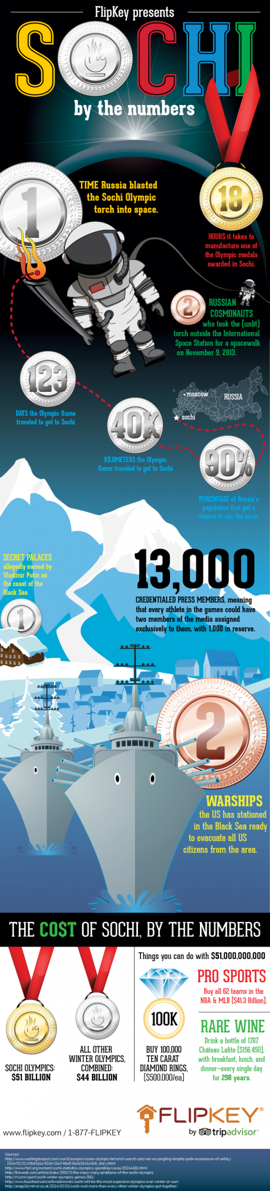 Sochi by the Numbers
