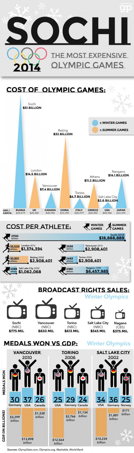 Sochi Olympics: most expensive ever