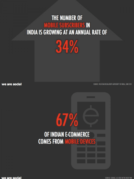 Social & Mobile Statistics on Indian Consumers! Infographic