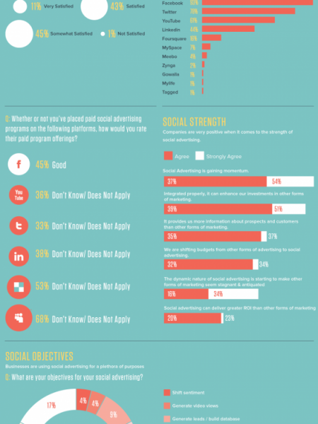 Social Advertising Reaching New Heights Infographic