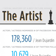 Social Anatomy of a Best Picture Winner Infographic