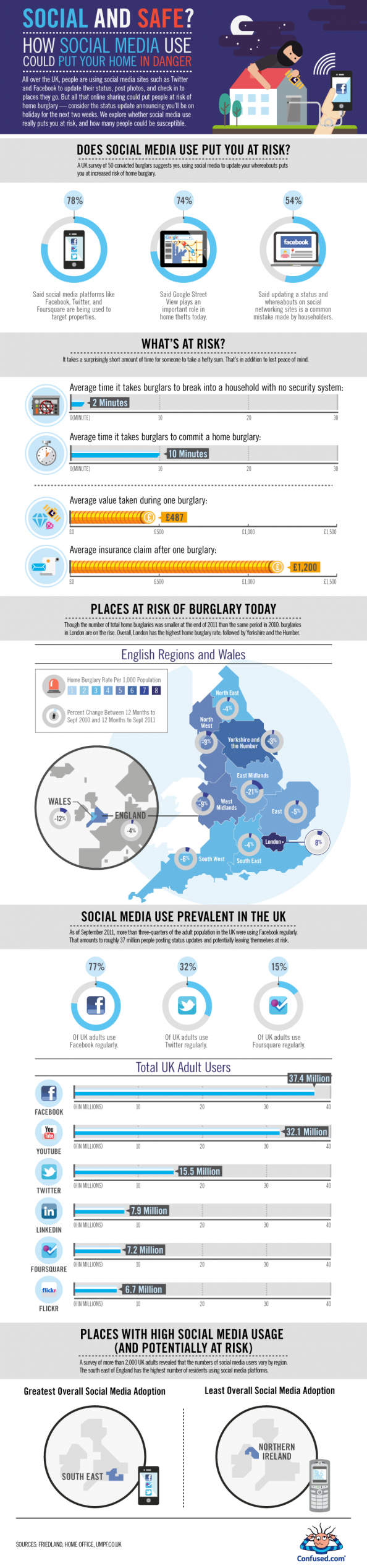 Social and Safe? Infographic