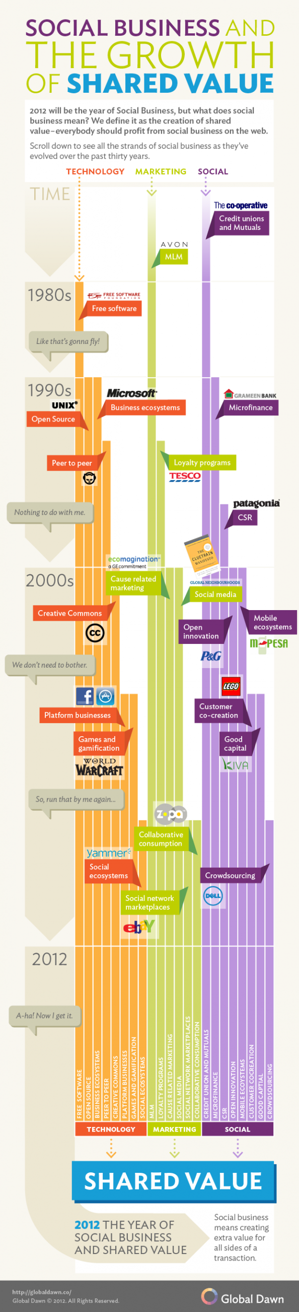 Social Business and the Growth of Shared Value Infographic