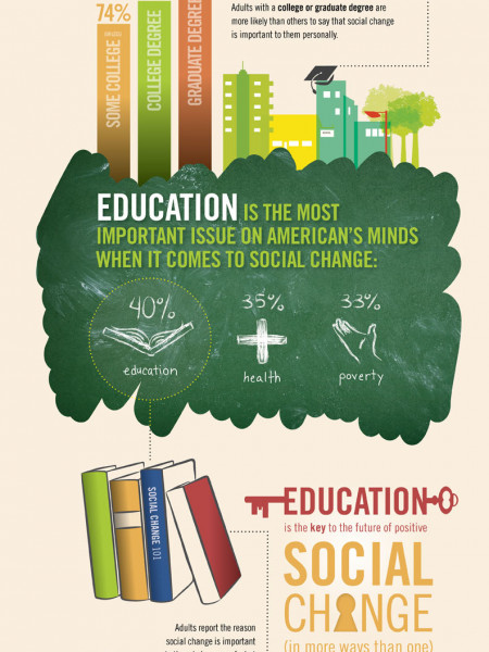 Social Change In America Infographic