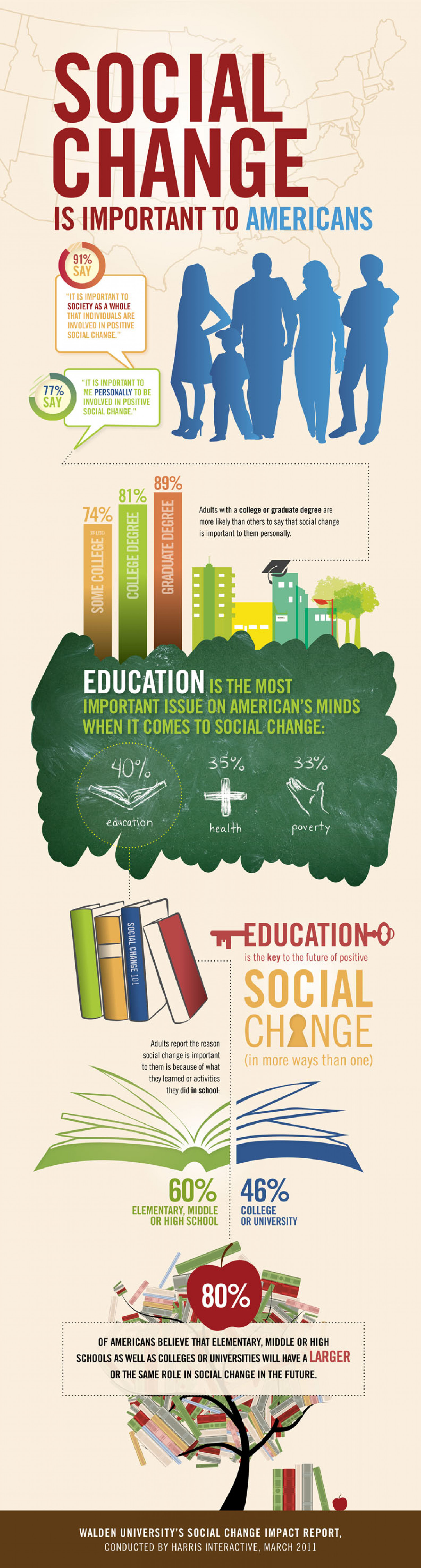 Social Change is Important Infographic