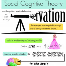 Social Cognitive Theroy 2 Infographic