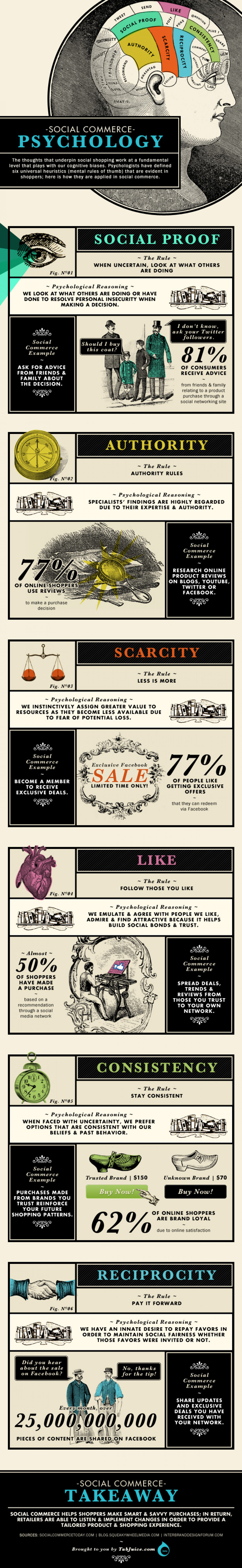 Social Commerce Psychology Infographic