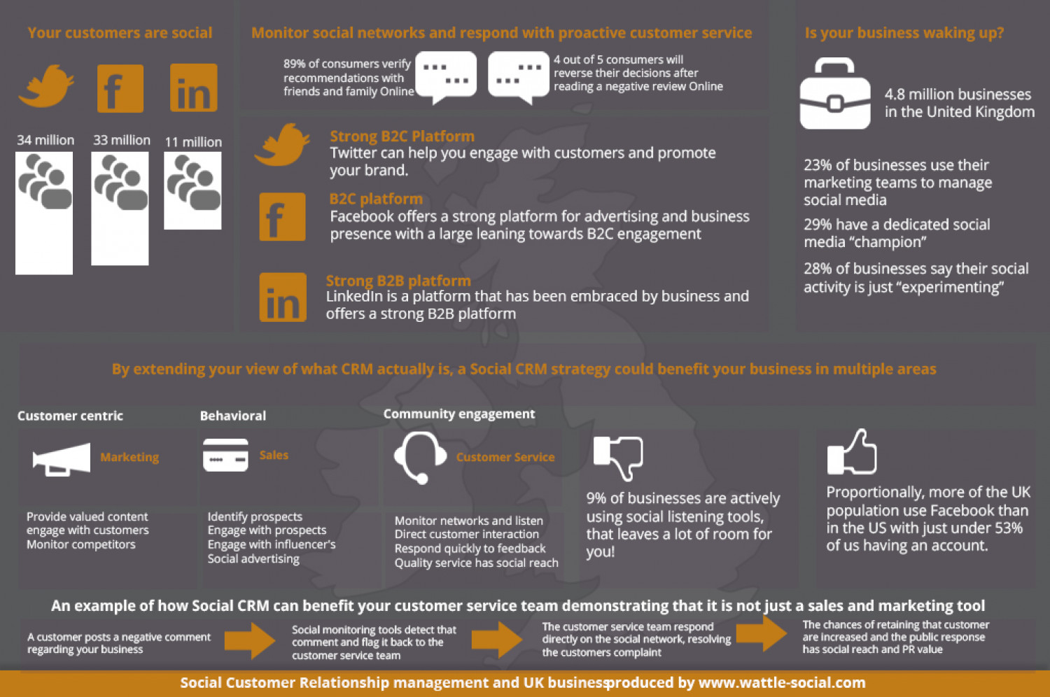 Social CRM and UK Business Infographic
