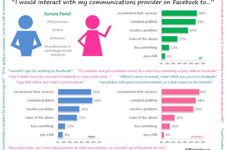 Social CRM Survey Finds Consumers Don't Trust Facebook with Money Infographic