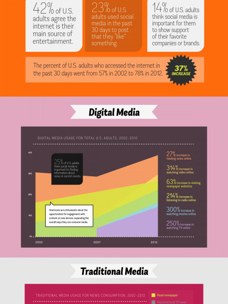 Social. Digital. Traditional. Media. Infographic