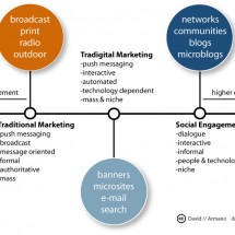 Social Engagement Spectrum Infographic