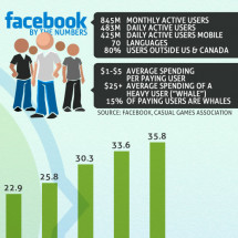 Social Gaming & Online Gambling Infographic