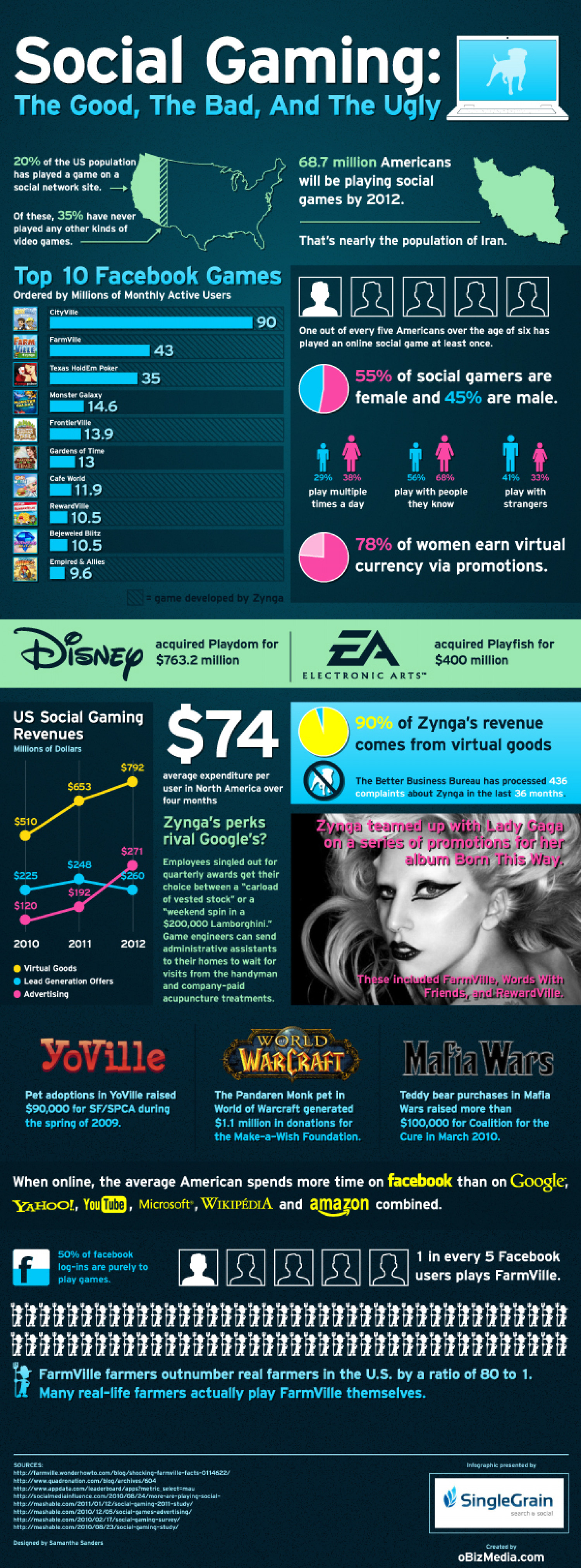 Social Gaming, The Good, The Bad, And the Ugly. Infographic