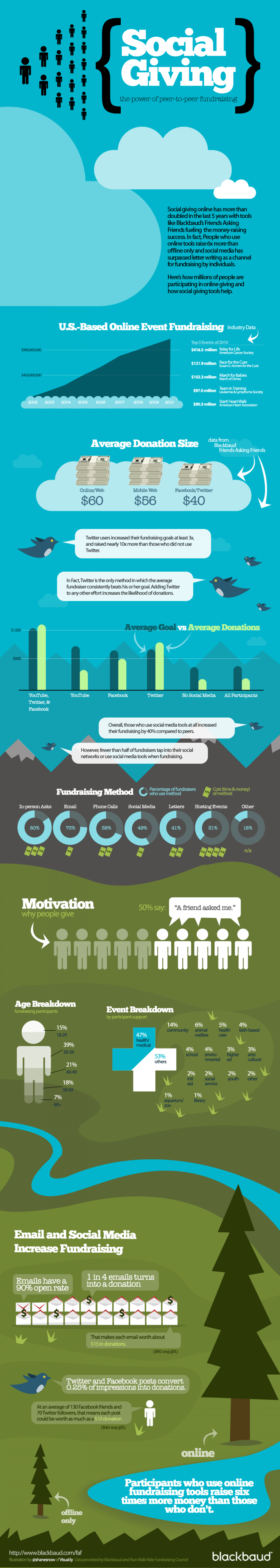 Social Giving The Power of Peer to Peer Fundraising  Infographic