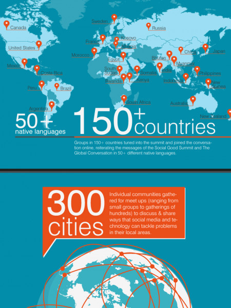 Social Good Summit Infographic