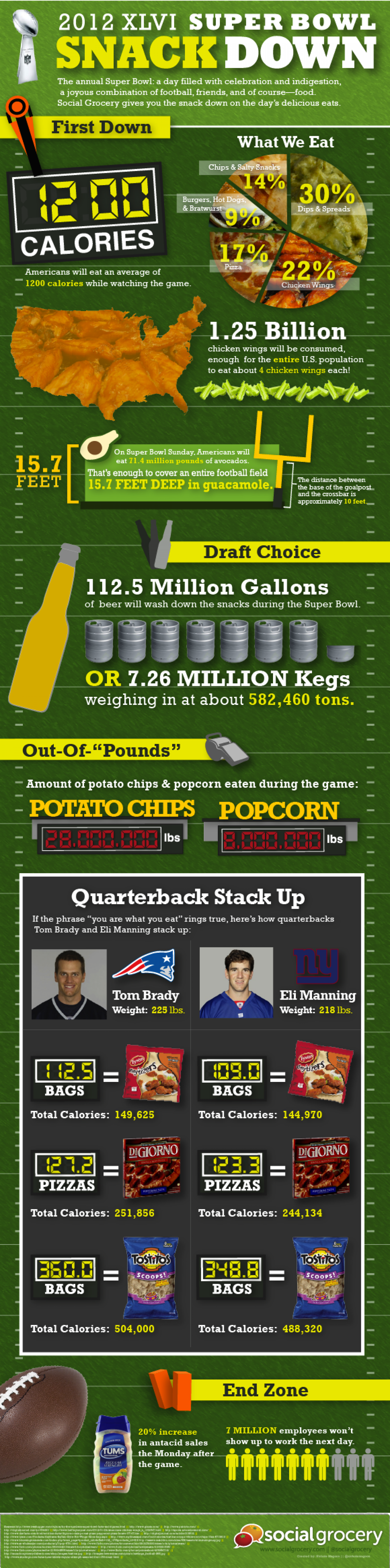 Social Grocery's 2012 XLVI Super Bowl Snackdown Infographic