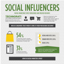 Social Influencers: Digital Marketing's Most Overlooked and Misused Resource Infographic