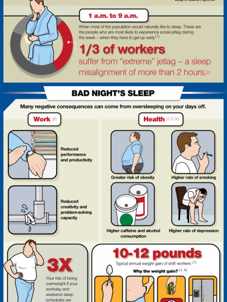 Jetlag: No Travel Required Infographic