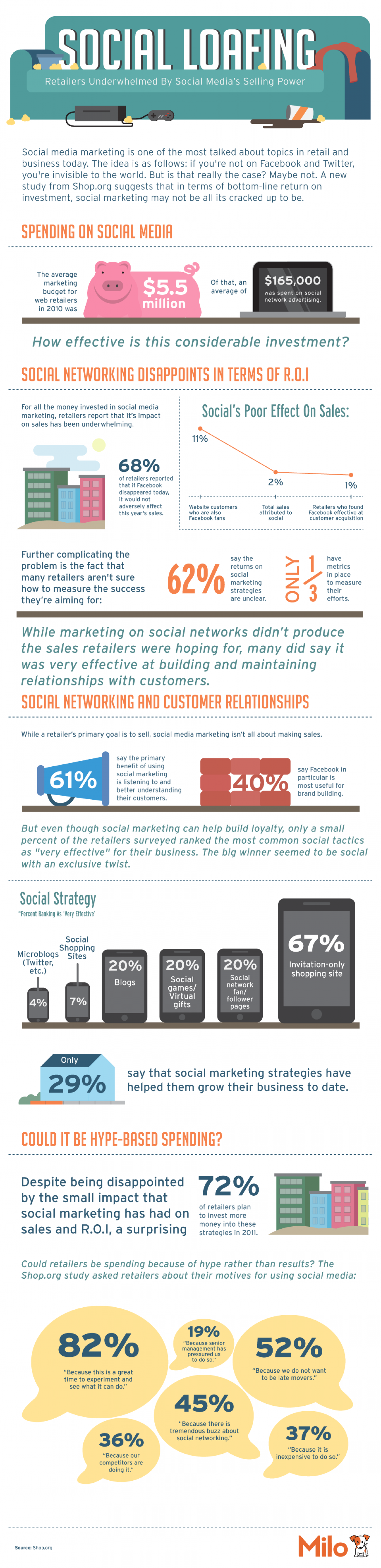 Social Loafing Infographic
