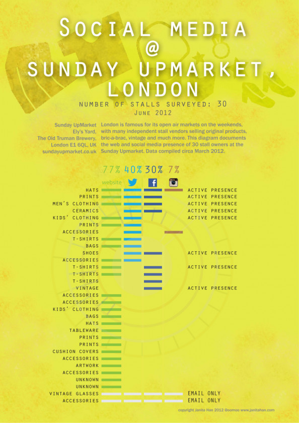 Social Media @ Sunday Upmarket, London Infographic