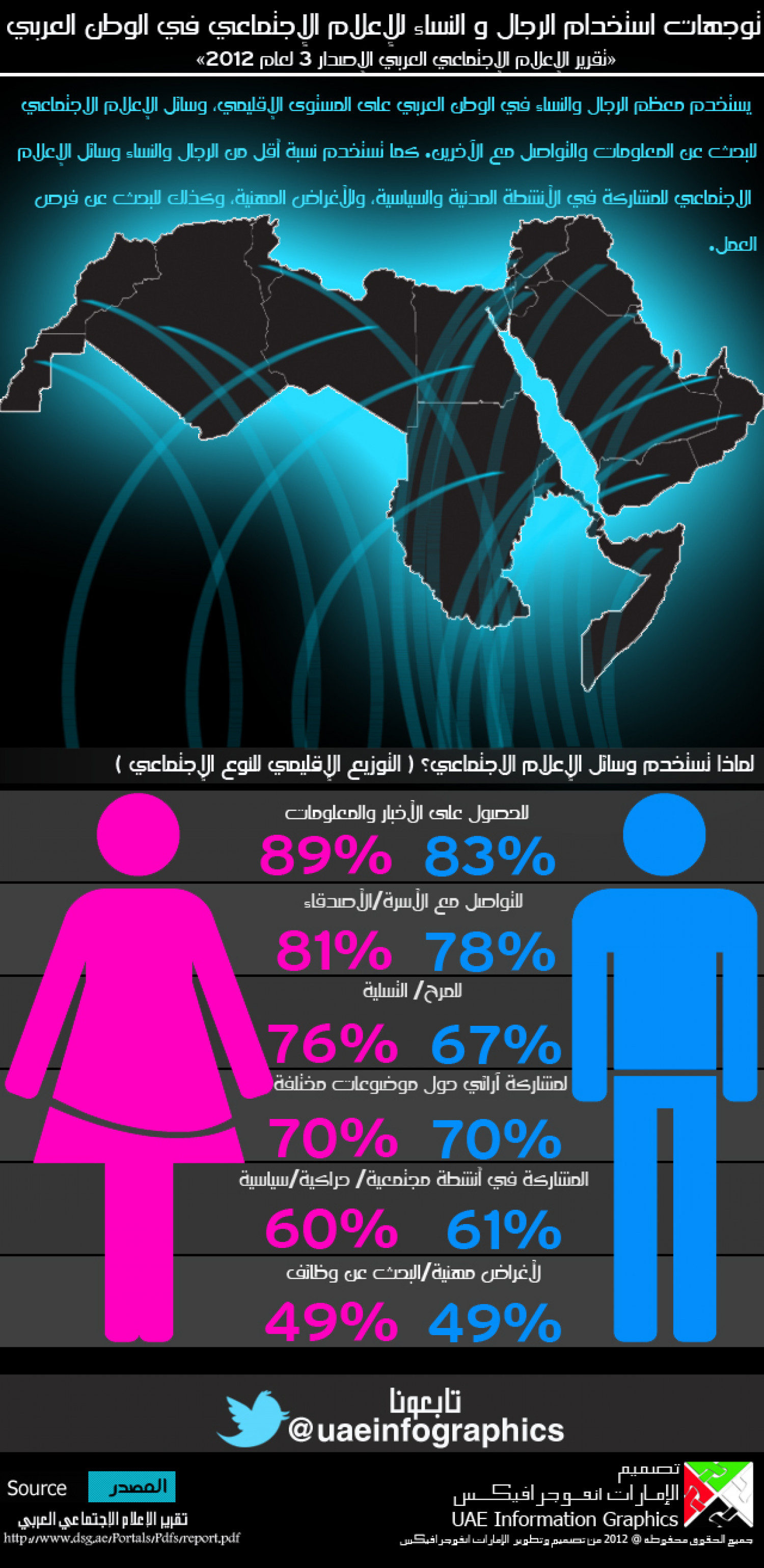 Social Media & the Arab World (By Regional gender breakdown) Infographic
