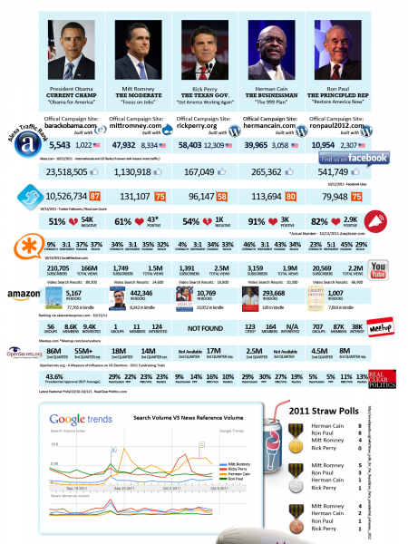 Social Media Analysis of the 2012 Election Infographic