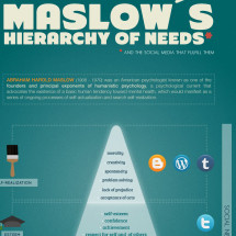 Social Media and Maslows hierarchy of needs Infographic