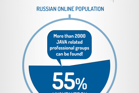 Social media and recruitment in Russia Infographic